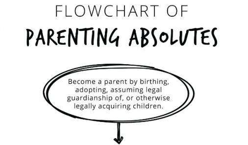 parenting flow chart