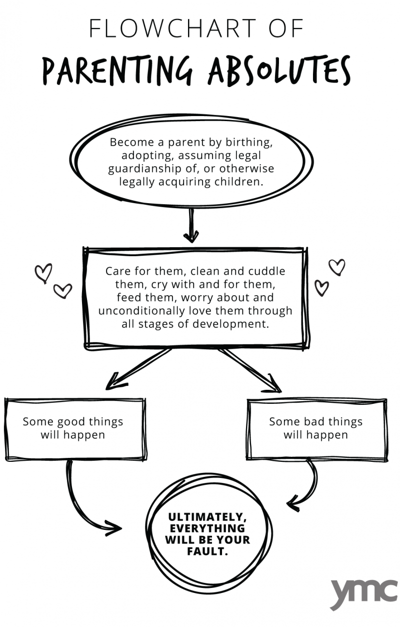 The parental flow chart of horrible possibilities catastrophic parenting flow chart nvjuhfo Images
