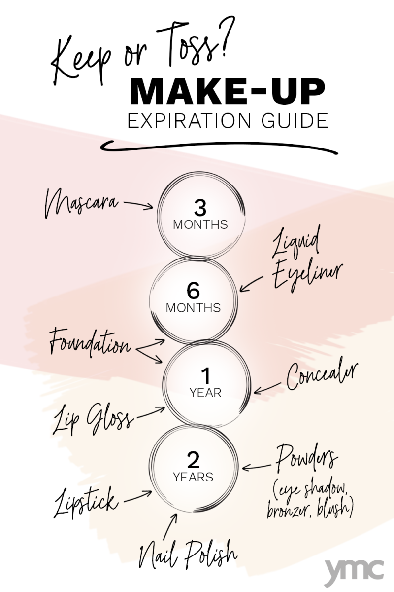 I know it hurts to ditch your expensive makeup when it's only half gone but that compact is a breeding ground for icky bacteria, which can lead to breakouts, infections, pinkeye and all kinds of not-pretty things. If you're not sure if your makeup has expired, this guide should help.