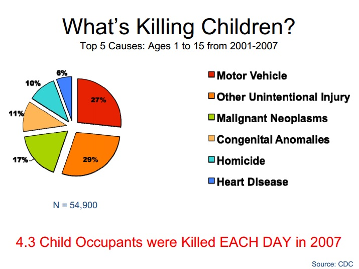 CDC US Child Death Causes