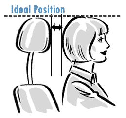 Ideal headrest position